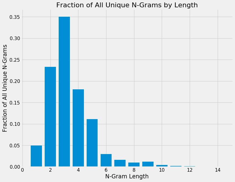 N-Gram Length