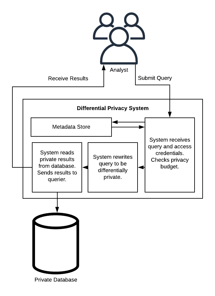 Generalized Differential Privacy System