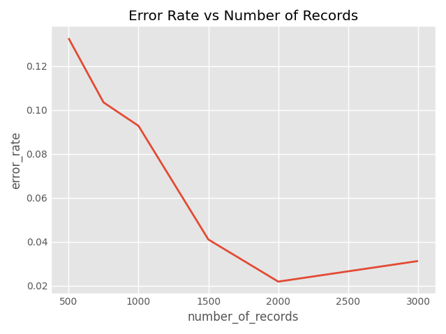Error Rate vs. Number of Records
